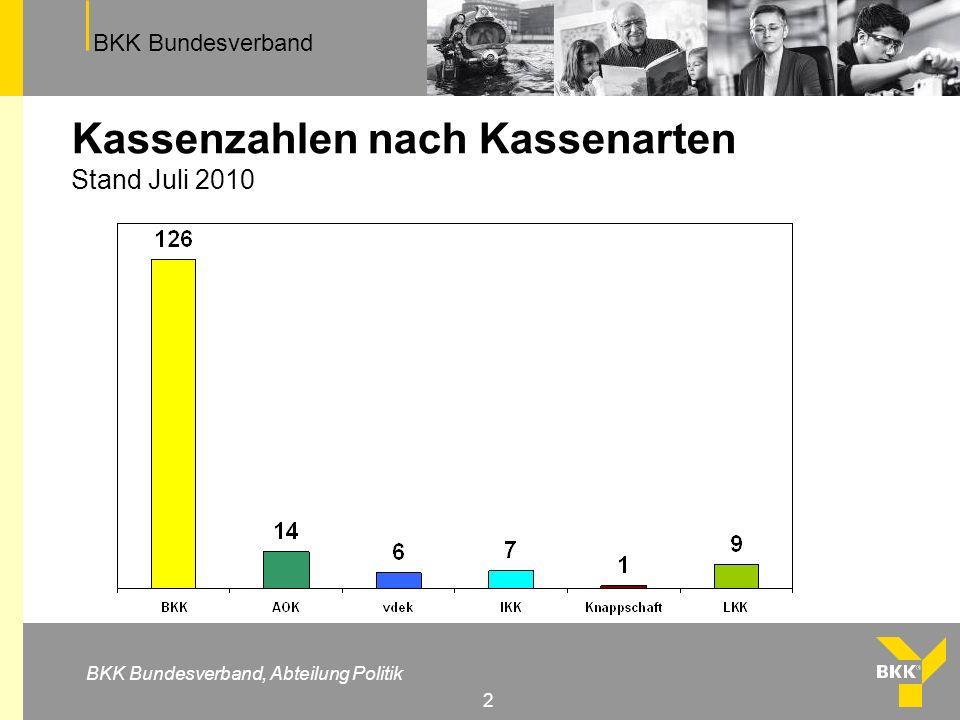 BKK Bundesverband BKK Bundesverband, Abteilung Politik 2 Kassenzahlen nach Kassenarten Stand Juli 2010