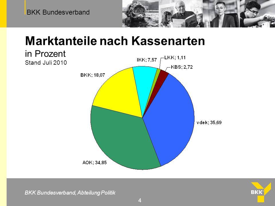 BKK Bundesverband BKK Bundesverband, Abteilung Politik 4 Marktanteile nach Kassenarten in Prozent Stand Juli 2010