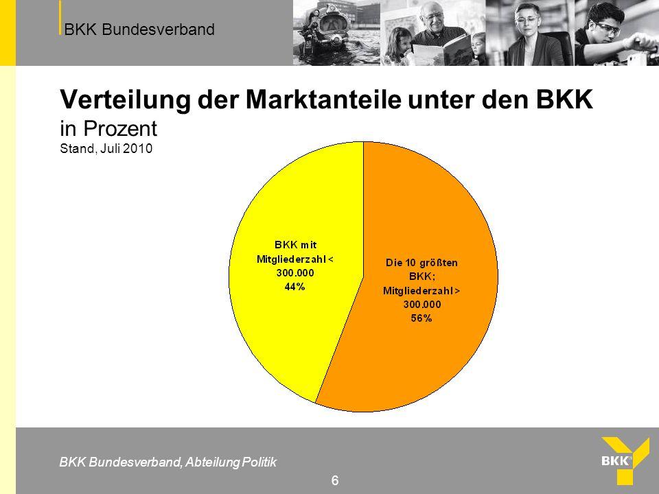 BKK Bundesverband BKK Bundesverband, Abteilung Politik 6 Verteilung der Marktanteile unter den BKK in Prozent Stand, Juli 2010