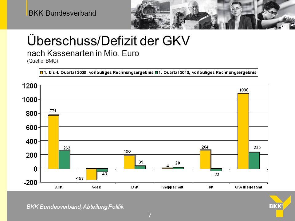 BKK Bundesverband BKK Bundesverband, Abteilung Politik 7 Überschuss/Defizit der GKV nach Kassenarten in Mio. Euro (Quelle: BMG)