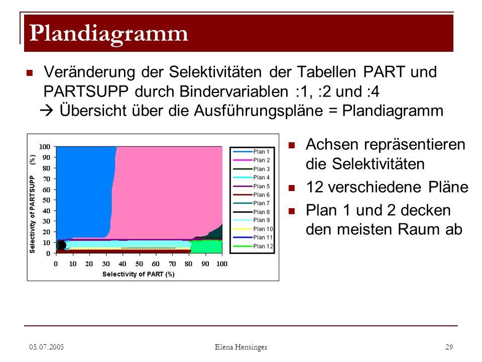05.07.2005 Elena Hensinger 29 Veränderung der Selektivitäten der Tabellen PART und PARTSUPP durch Bindervariablen :1, :2 und :4 Übersicht über die Aus
