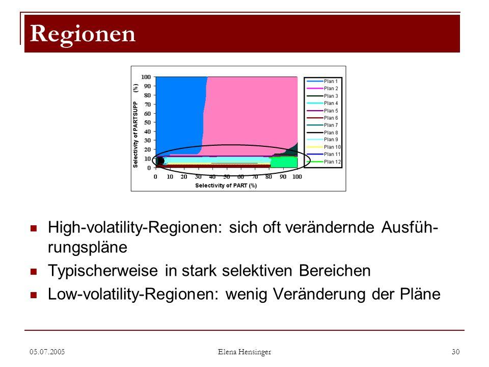 05.07.2005 Elena Hensinger 30 High-volatility-Regionen: sich oft verändernde Ausfüh- rungspläne Typischerweise in stark selektiven Bereichen Low-volat