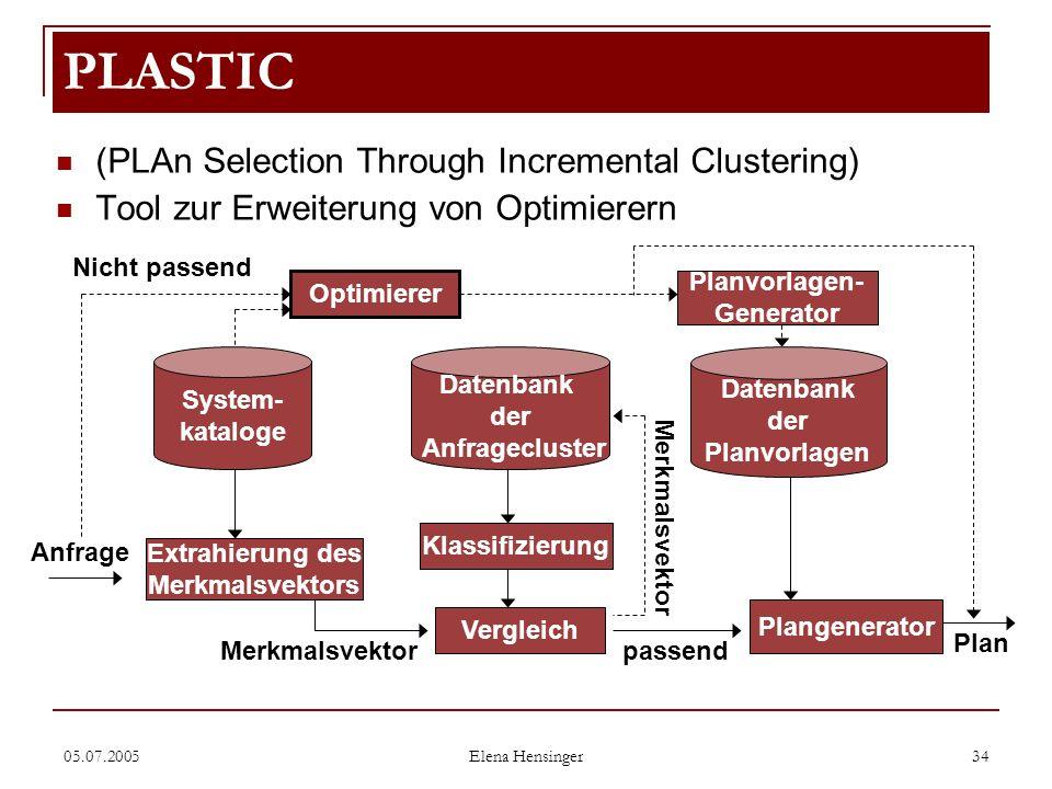 05.07.2005 Elena Hensinger 34 (PLAn Selection Through Incremental Clustering) Tool zur Erweiterung von Optimierern PLASTIC Nicht passend System- katal