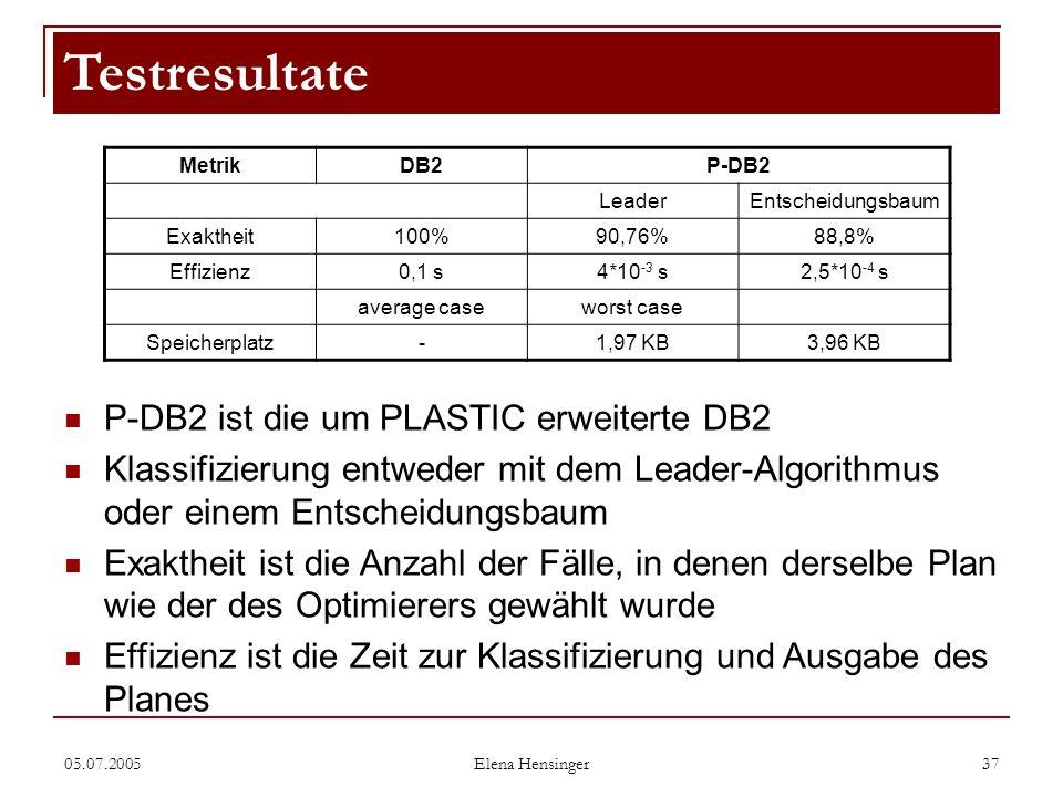 05.07.2005 Elena Hensinger 37 Testresultate MetrikDB2P-DB2 LeaderEntscheidungsbaum Exaktheit100%90,76%88,8% Effizienz0,1 s4*10 -3 s2,5*10 -4 s average