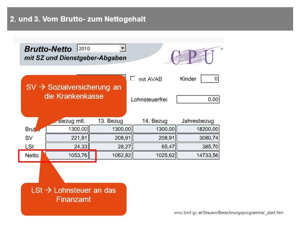2. und 3. Vom Brutto- zum Nettogehalt SV Sozialversicherung an die Krankenkasse LSt Lohnsteuer an das Finanzamt www.bmf.gv.at/Steuern/Berechnungsprogr