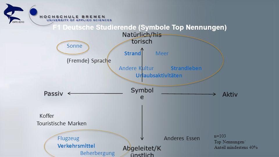 F1 Deutsche Studierende (Symbole Top Nennungen) Symbol e Natürlich/his torisch Aktiv Abgeleitet/K ünstlich Passiv Sonne Strand Meer (Fremde) Sprache A