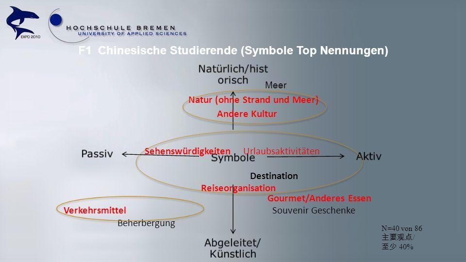 F1 Chinesische Studierende (Symbole Top Nennungen) Symbole Natürlich/hist orisch Aktiv Abgeleitet/ Künstlich Passiv Natur (ohne Strand und Meer) Ander