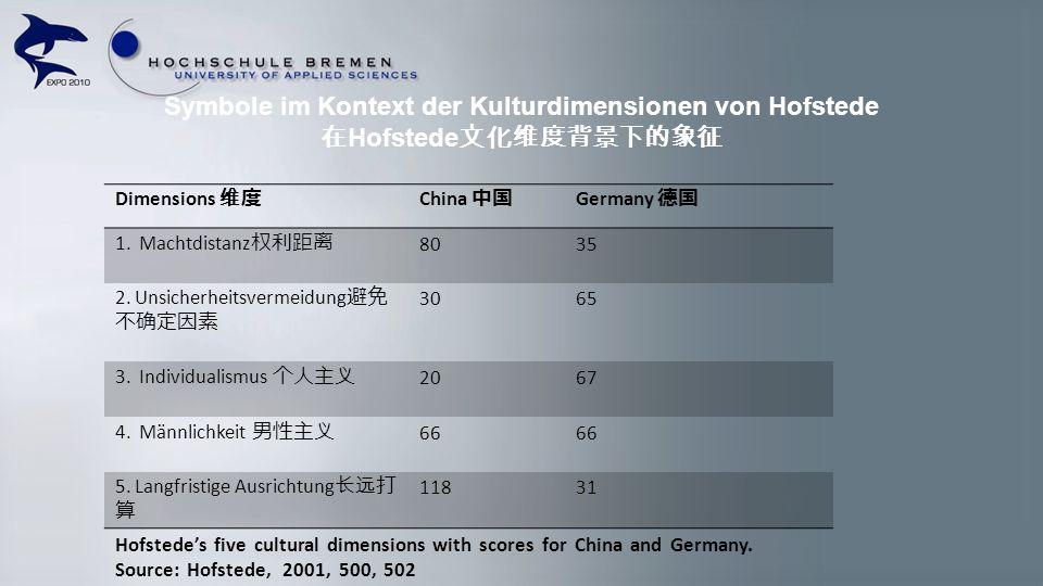 Symbole im Kontext der Kulturdimensionen von Hofstede Hofstede Dimensions China Germany 1. Machtdistanz 8035 2. Unsicherheitsvermeidung 3065 3. Indivi