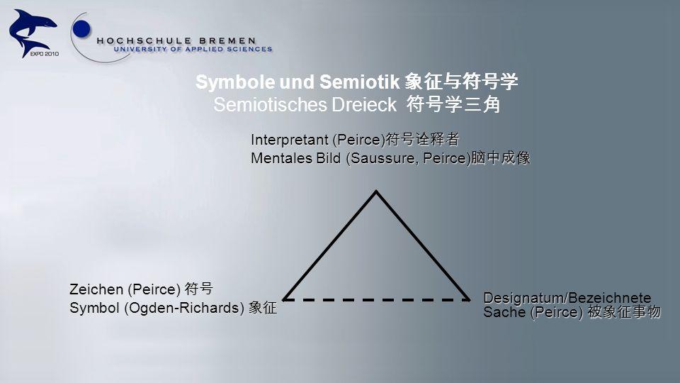 Symbole und Semiotik Semiotisches Dreieck Interpretant (Peirce) Interpretant (Peirce) Mentales Bild (Saussure, Peirce) Mentales Bild (Saussure, Peirce