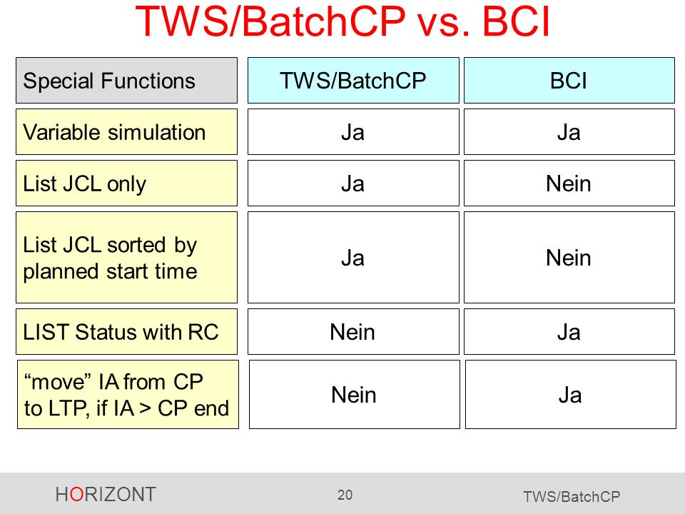 HORIZONT 20 TWS/BatchCP TWS/BatchCP vs. BCI TWS/BatchCP Variable simulation BCI Ja NeinJa Special Functions LIST Status with RC JaNein List JCL sorted