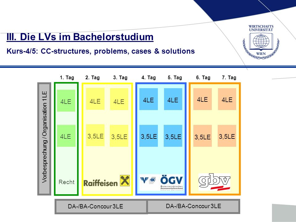 III. Die LVs im Bachelorstudium Kurs-4/5: CC-structures, problems, cases & solutions 4LE 3,5LE 4LE 3,5LE Recht 1. Tag2. Tag3. Tag4. Tag5. Tag6. Tag7.
