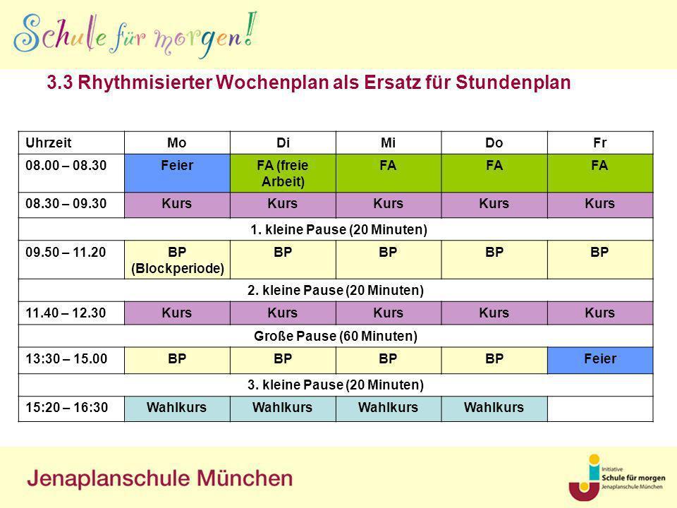 3.3 Rhythmisierter Wochenplan als Ersatz für Stundenplan UhrzeitMoDiMiDoFr 08.00 – 08.30FeierFA (freie Arbeit) FA 08.30 – 09.30Kurs 1. kleine Pause (2