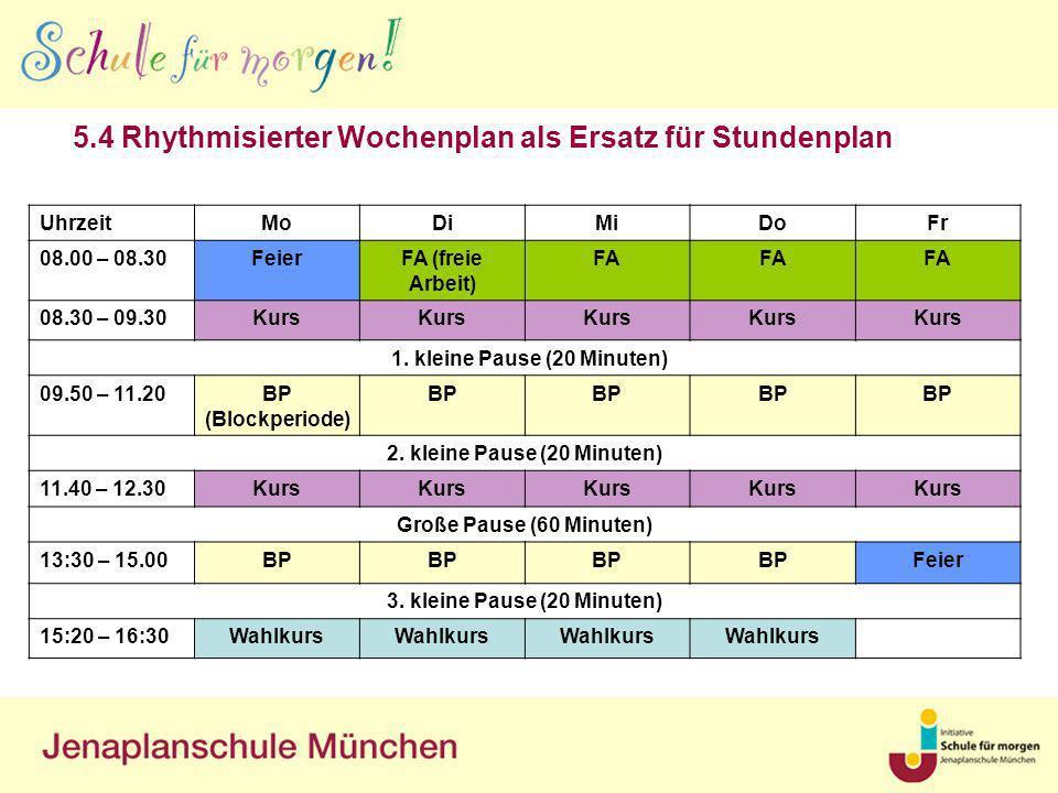 5.4 Rhythmisierter Wochenplan als Ersatz für Stundenplan UhrzeitMoDiMiDoFr 08.00 – 08.30FeierFA (freie Arbeit) FA 08.30 – 09.30Kurs 1. kleine Pause (2