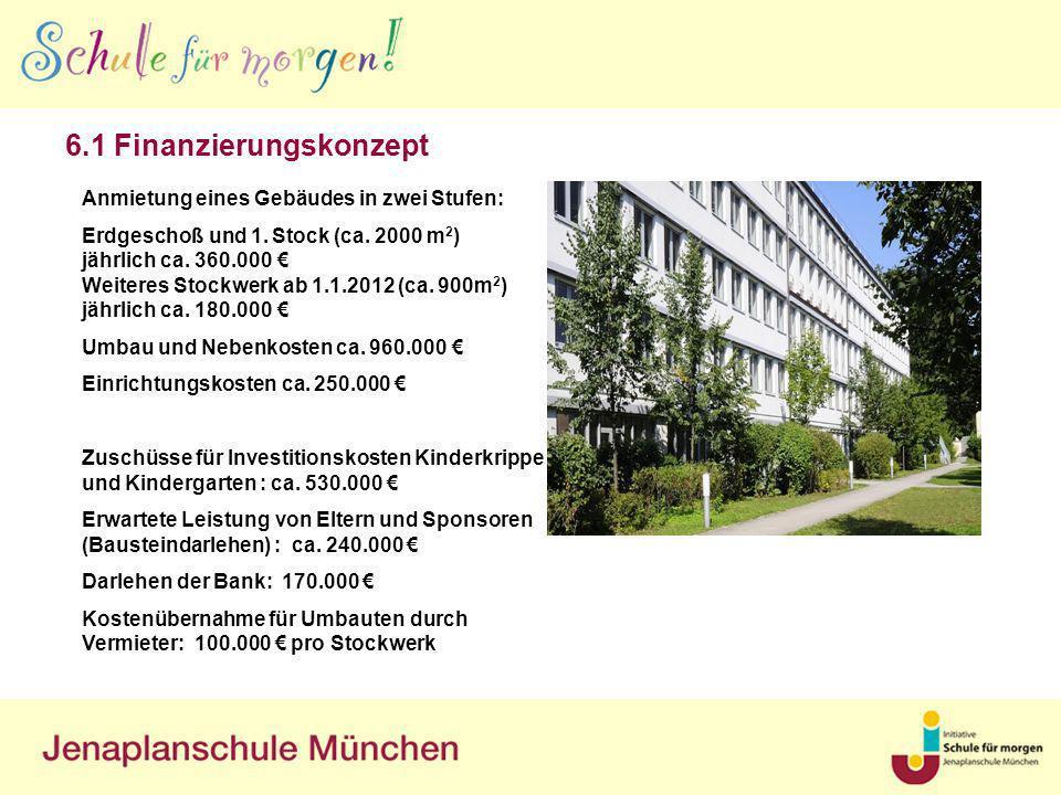 6.1 Finanzierungskonzept Anmietung eines Gebäudes in zwei Stufen: Erdgeschoß und 1. Stock (ca. 2000 m 2 ) jährlich ca. 360.000 Weiteres Stockwerk ab 1