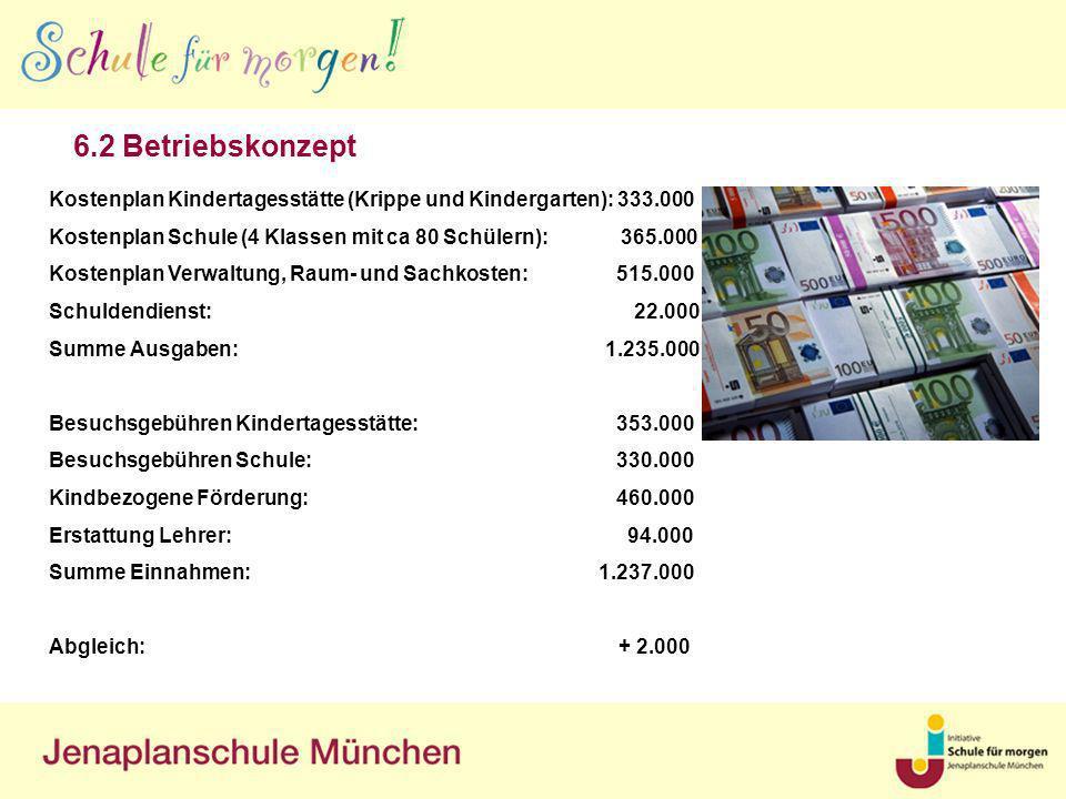6.2 Betriebskonzept Kostenplan Kindertagesstätte (Krippe und Kindergarten): 333.000 Kostenplan Schule (4 Klassen mit ca 80 Schülern): 365.000 Kostenpl