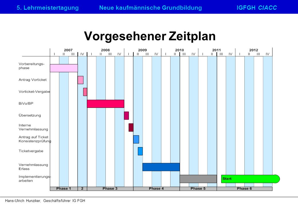 5. LehrmeistertagungNeue kaufmännische GrundbildungIGFGH CIACC Hans-Ulrich Hunziker, Geschäftsführer IG FGH Vorgesehener Zeitplan