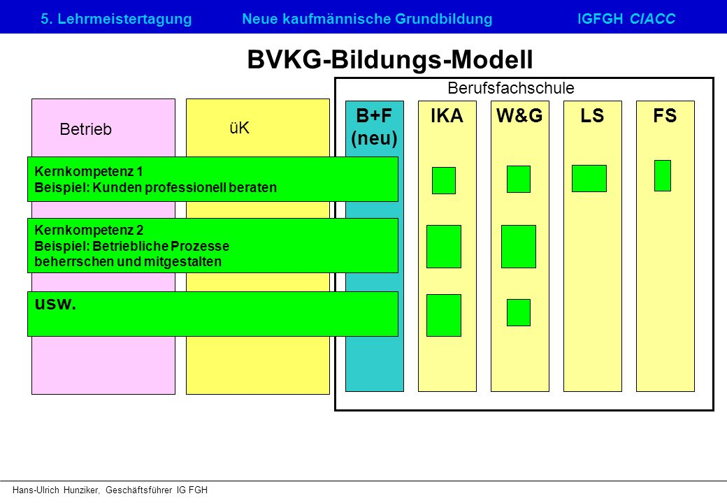 5. LehrmeistertagungNeue kaufmännische GrundbildungIGFGH CIACC Hans-Ulrich Hunziker, Geschäftsführer IG FGH BVKG-Bildungs-Modell B+F (neu) IKAW&GLSFS