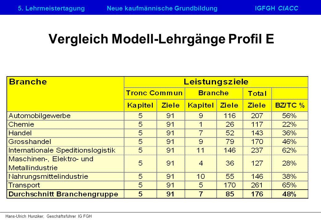 5. LehrmeistertagungNeue kaufmännische GrundbildungIGFGH CIACC Hans-Ulrich Hunziker, Geschäftsführer IG FGH Vergleich Modell-Lehrgänge Profil E