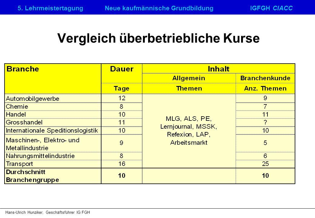 5. LehrmeistertagungNeue kaufmännische GrundbildungIGFGH CIACC Hans-Ulrich Hunziker, Geschäftsführer IG FGH Vergleich überbetriebliche Kurse