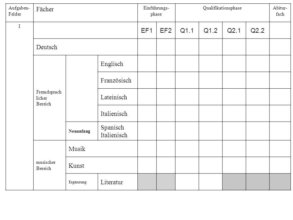 Aufgaben- Felder Fächer Einführungs- phase QualifikationsphaseAbitur- fach I EF1EF2Q1.1Q1.2Q2.1Q2.2 Deutsch Fremdsprach licher Bereich Englisch Franzö