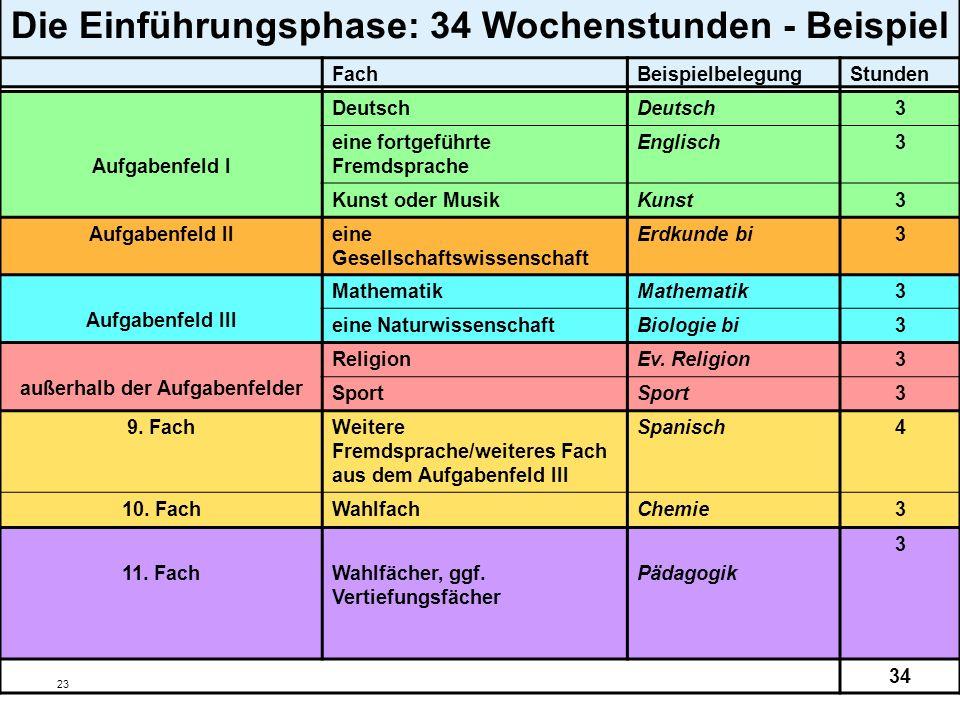 23 Die Einführungsphase: 34 Wochenstunden - Beispiel FachBeispielbelegungStunden Aufgabenfeld I Deutsch 3 eine fortgeführte Fremdsprache Englisch3 Kun