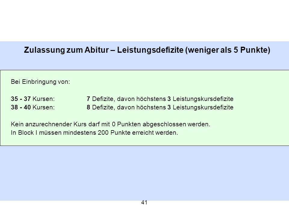 41 Zulassung zum Abitur – Leistungsdefizite (weniger als 5 Punkte) Bei Einbringung von: 35 - 37 Kursen:7 Defizite, davon höchstens 3 Leistungskursdefi