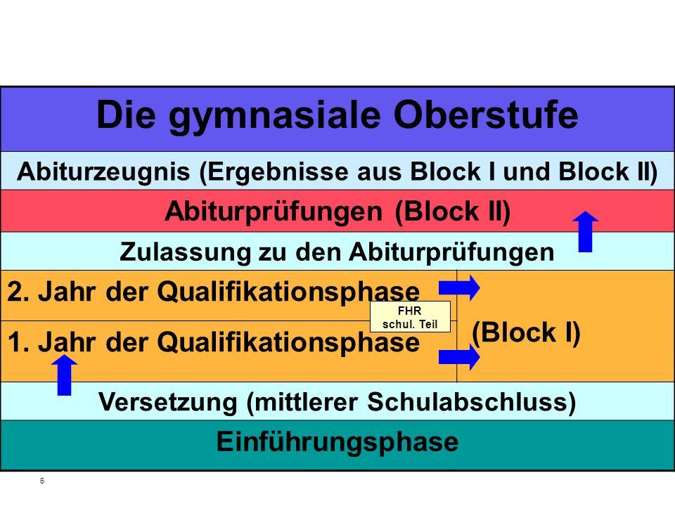 6 Die gymnasiale Oberstufe Abiturzeugnis (Ergebnisse aus Block I und Block II) Abiturprüfungen (Block II) Zulassung zu den Abiturprüfungen 2. Jahr der