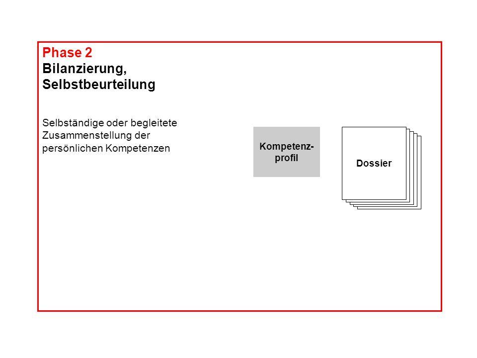 Phase 2 Bilanzierung, Selbstbeurteilung Selbständige oder begleitete Zusammenstellung der persönlichen Kompetenzen Dossier Kompetenz- profil