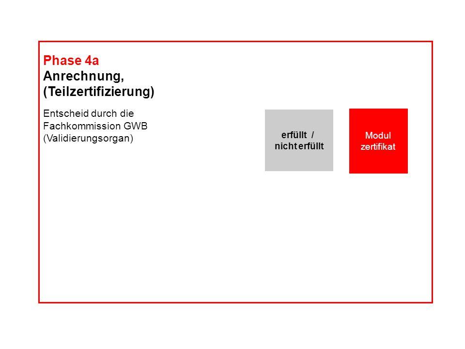Dossier Kompetenz- profil Phase 4a Anrechnung, (Teilzertifizierung) Entscheid durch die Fachkommission GWB (Validierungsorgan) Modul zertifikat erfüll
