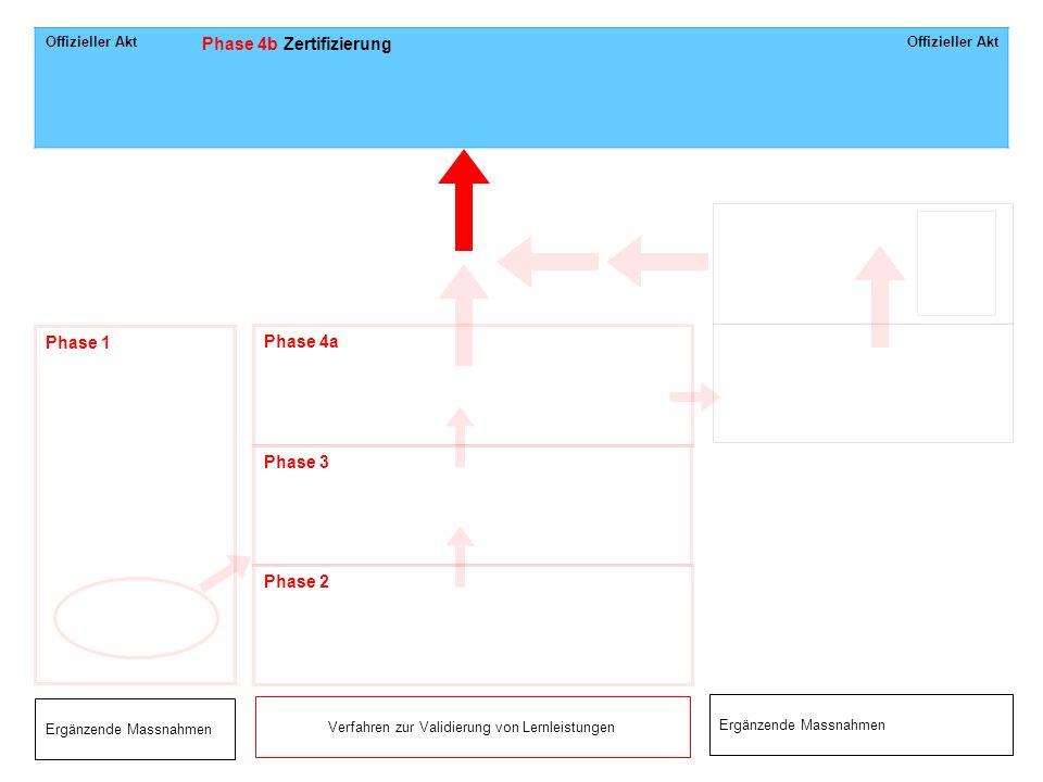 Offizieller Akt Phase 4b Zertifizierung Offizieller Akt Ergänzende Massnahmen Phase 1 Phase 4a Phase 3 Phase 2 Ergänzende Massnahmen Verfahren zur Val