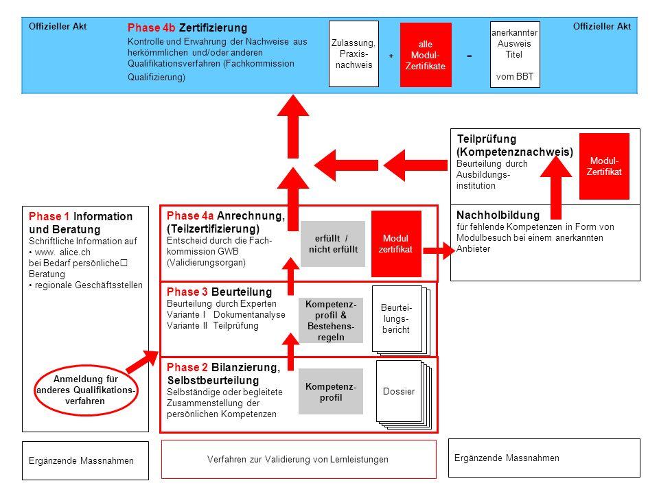 Offizieller Akt Phase 4b Zertifizierung Kontrolle und Erwahrung der Nachweise aus herkömmlichen und/oder anderen Qualifikationsverfahren (Fachkommissi