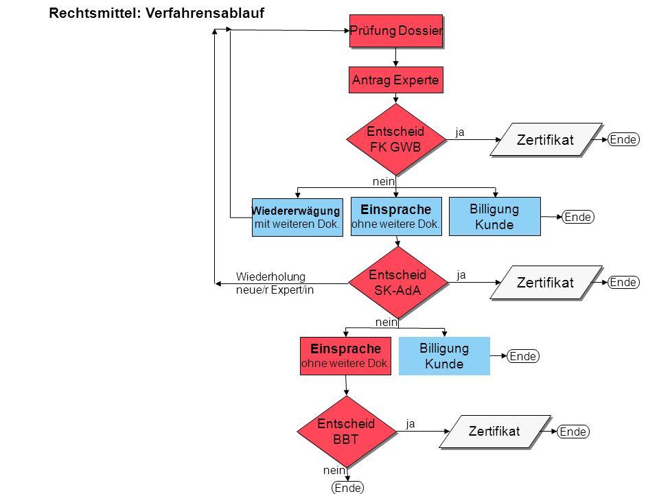 Prüfung Dossier Entscheid FK GWB Entscheid FK GWB Zertifikat Ende Entscheid SK-AdA Entscheid SK-AdA Zertifikat Ende nein Entscheid BBT Entscheid BBT j