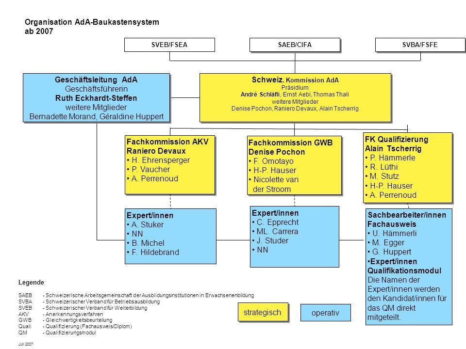 Ergänzende Massnahmen Phase 1 Phase 4a Phase 3 Phase 2 Ergänzende Massnahmen Verfahren zur Validierung von Lernleistungen Modul- Zertifikat Phase 4b