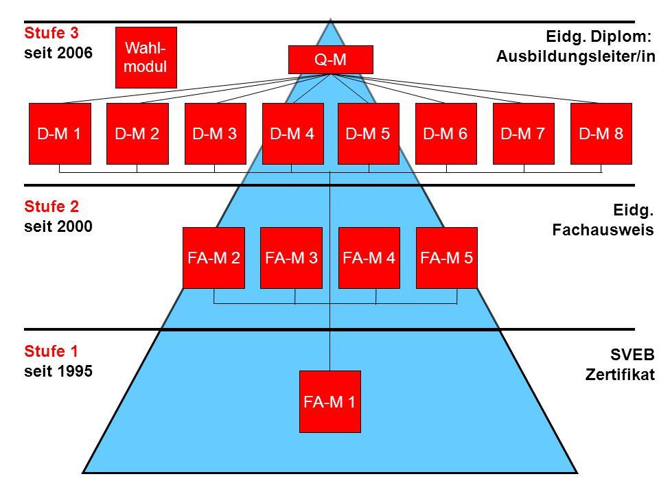 FA-M 1 FA-M 2FA-M 3FA-M 5FA-M 4 D-M 1D-M 2D-M 4D-M 3D-M 5D-M 6D-M 8D-M 7 Q-M Stufe 3 seit 2006 Eidg. Diplom: Ausbildungsleiter/in Stufe 2 seit 2000 Ei