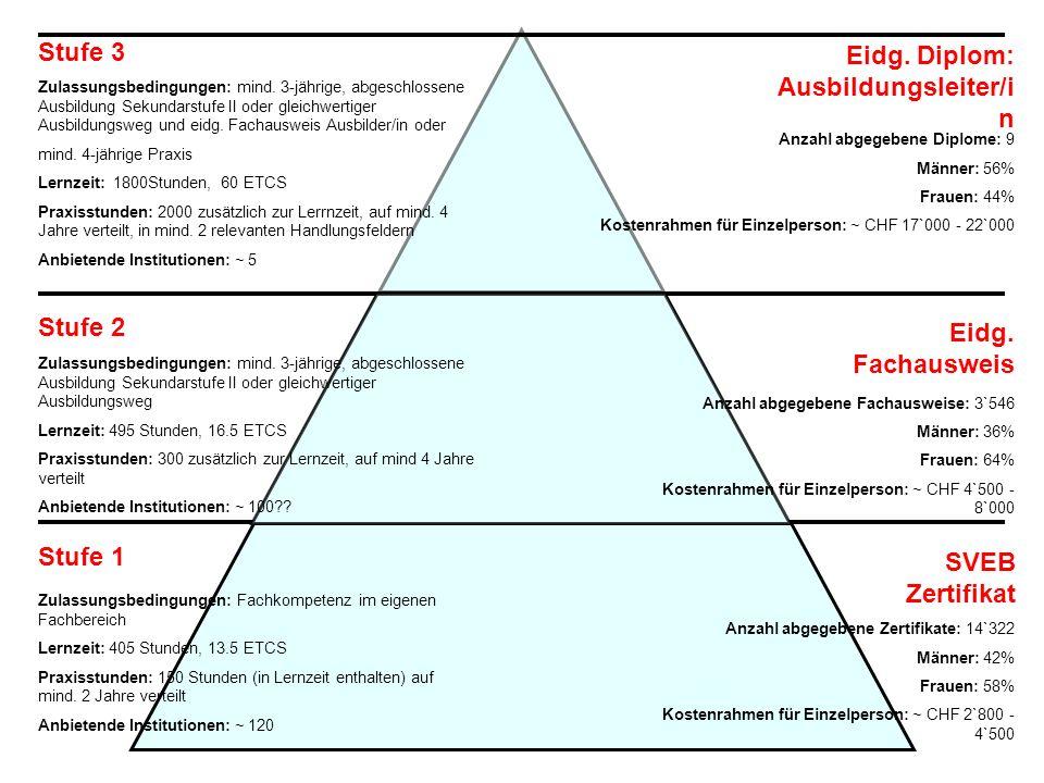 Qualifikationsmodul Level 3 Level 2 Level 1 Traditioneller Kurs Traditioneller Kurs Kompetenz nachweis Kurs Gleichwertigkeits- beurteilung (GWB): Anerkennung von formeller und informeller Lernleistung Kursbesuch GWB