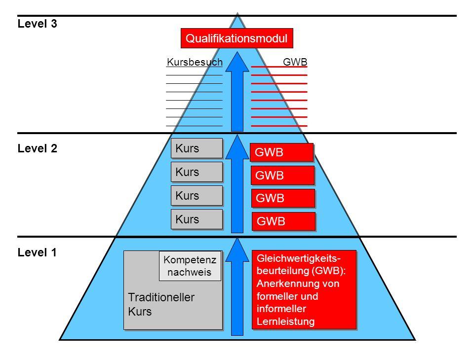 Qualifikationsmodul Level 3 Level 2 Level 1 Traditioneller Kurs Traditioneller Kurs Kompetenz nachweis Kurs Gleichwertigkeits- beurteilung (GWB): Aner