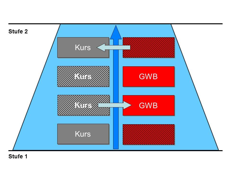 Stufe 2 Stufe 1 Kurs GWB