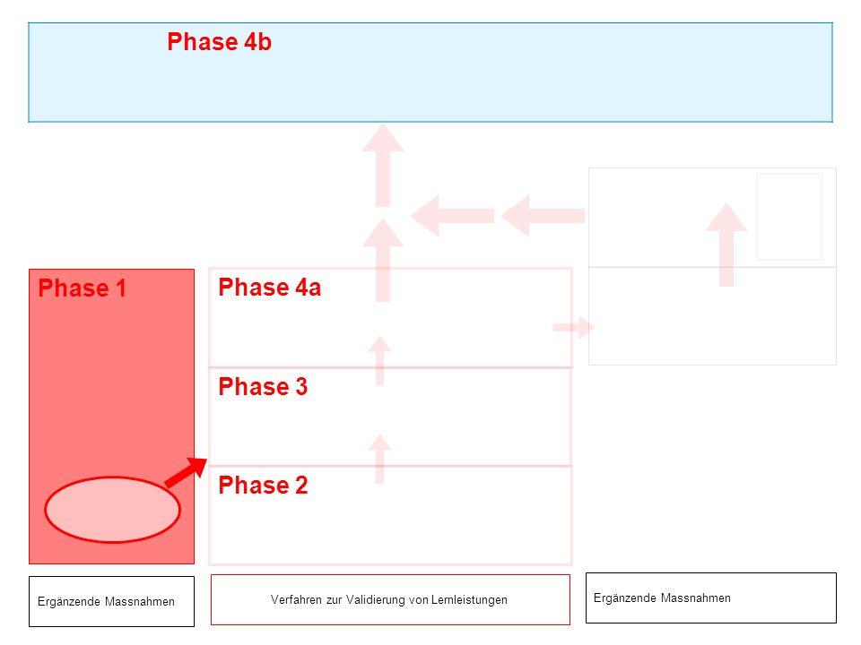 Offizieller Akt + = Phase 4b Zertifizierung Kontrolle und Erwahrung der Nachweise aus herkömmlichen und/oder anderen Qualifikationsverfahren (Fachkommission Qualifizierung) anerkannter Ausweis Titel vom BBT alle Modul- Zertifikate Zulassung, Praxis- nachweis