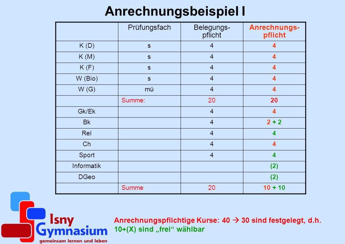 Anrechnungsbeispiel I PrüfungsfachBelegungs- pflicht Anrechnungs- pflicht K (D)s44 K (M)s44 K (F)s44 W (Bio)s44 W (G)mü44 Summe:20 Gk/Ek44 Bk42 + 2 Rel44 Ch44 Sport44 Informatik2 DGeo2 Summe2010 + 14 Wenn alle Kurse angerechnet werden, wird der Durchschnitt der Kursnoten berechnet und mit 40 multipliziert!