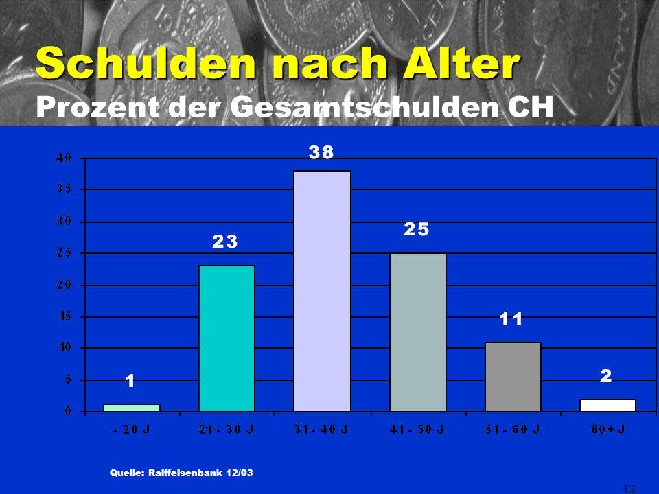 12 Schulden nach Alter Quelle: Raiffeisenbank 12/03 Prozent der Gesamtschulden CH