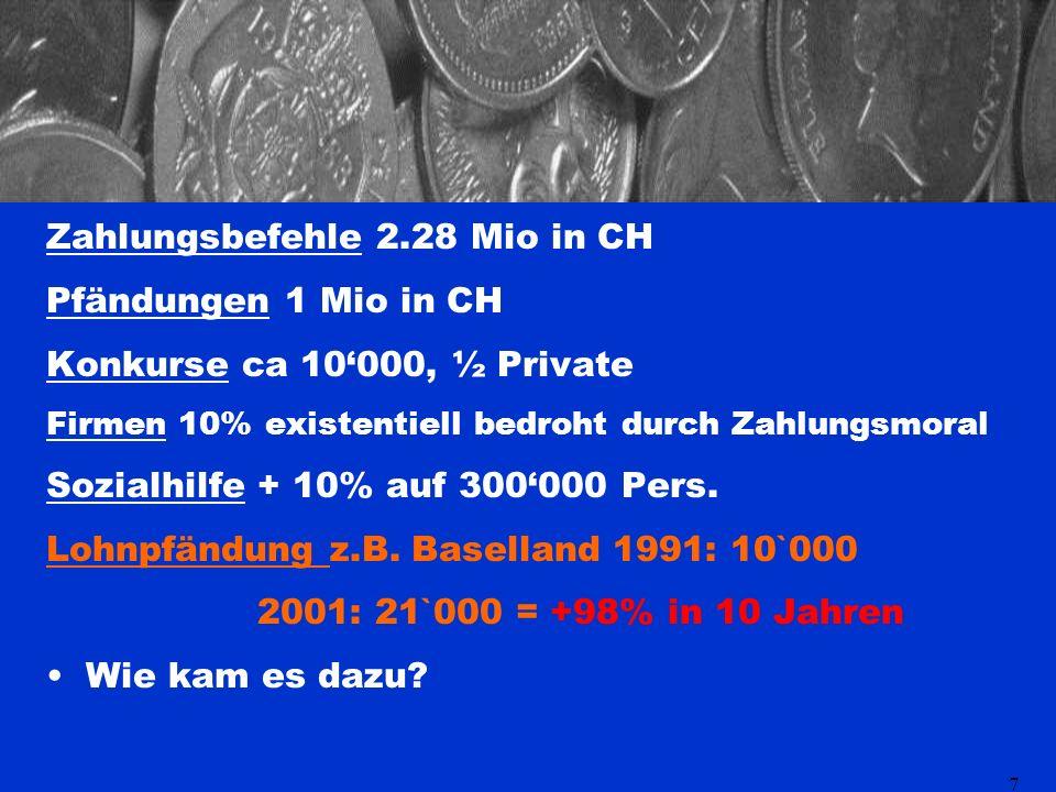 7 Zahlungsbefehle 2.28 Mio in CH Pfändungen 1 Mio in CH Konkurse ca 10000, ½ Private Firmen 10% existentiell bedroht durch Zahlungsmoral Sozialhilfe + 10% auf 300000 Pers.