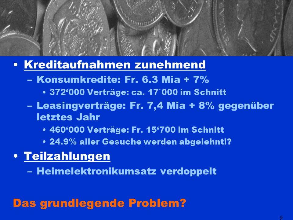 9 Kreditaufnahmen zunehmend –Konsumkredite: Fr. 6.3 Mia + 7% 372000 Verträge: ca.