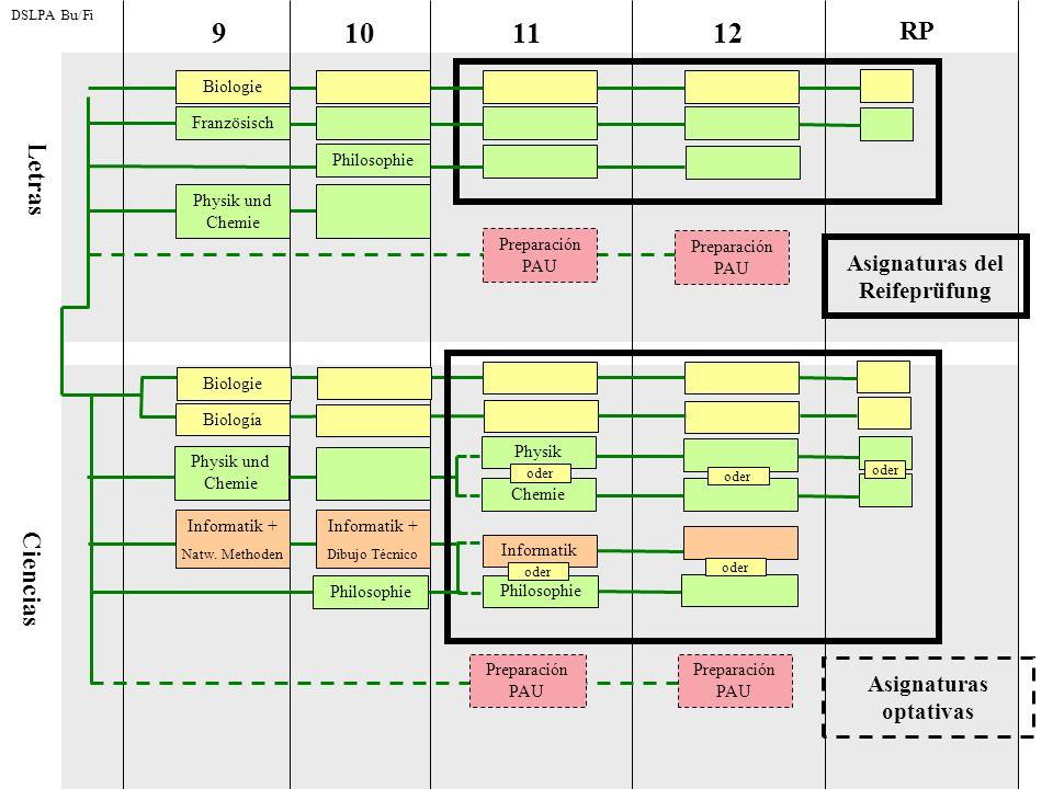 91112 RP 10 Asignaturas del Reifeprüfung Asignaturas optativas Letras Ciencias DSLPA Bu/Fi Französisch Philosophie Biologie Philosophie Preparación PA