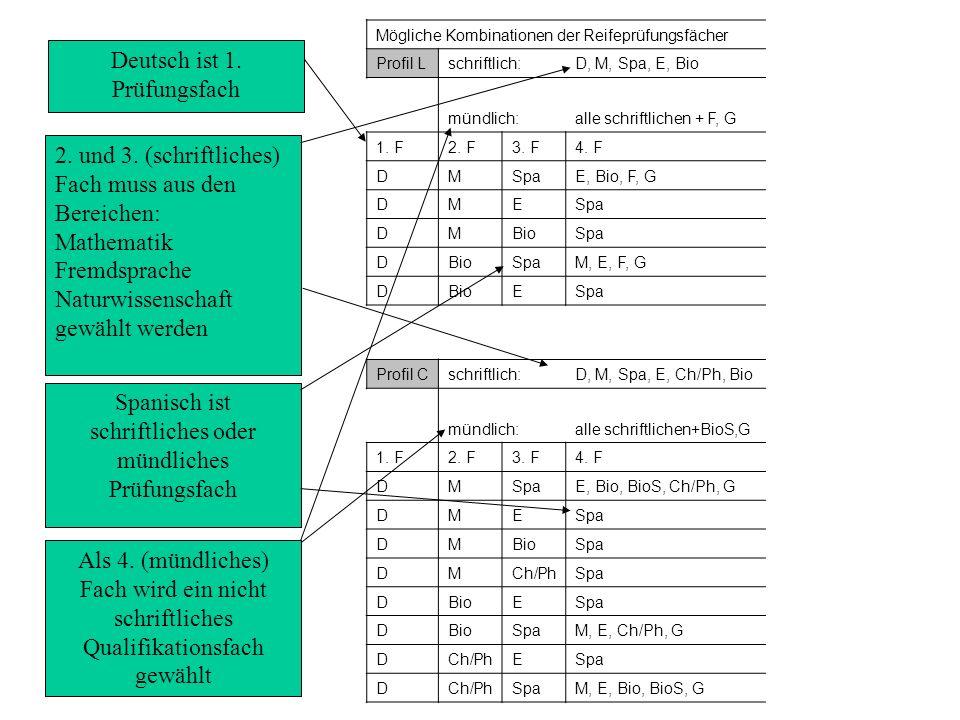Spanisch ist schriftliches oder mündliches Prüfungsfach 2. und 3. (schriftliches) Fach muss aus den Bereichen: Mathematik Fremdsprache Naturwissenscha