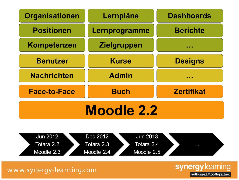 Moodle 2.2 Benutzer Nachrichten Kurse Admin Designs … KompetenzenZielgruppen… OrganisationenLernpläneDashboards Face-to-FaceBuchZertifikat PositionenL