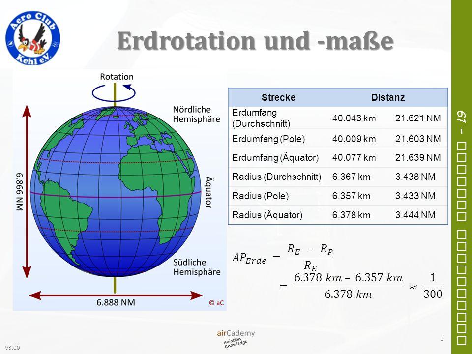 V3.00 61 – General Navigation Erdrotation und -maße 3 StreckeDistanz Erdumfang (Durchschnitt) 40.043 km21.621 NM Erdumfang (Pole)40.009 km21.603 NM Er