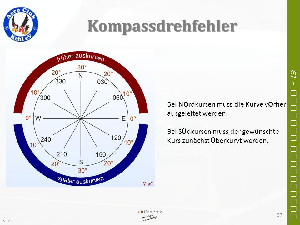 V3.00 61 – General Navigation Kompassdrehfehler Bei NOrdkursen muss die Kurve vOrher ausgeleitet werden. Bei SÜdkursen muss der gewünschte Kurs zunäch