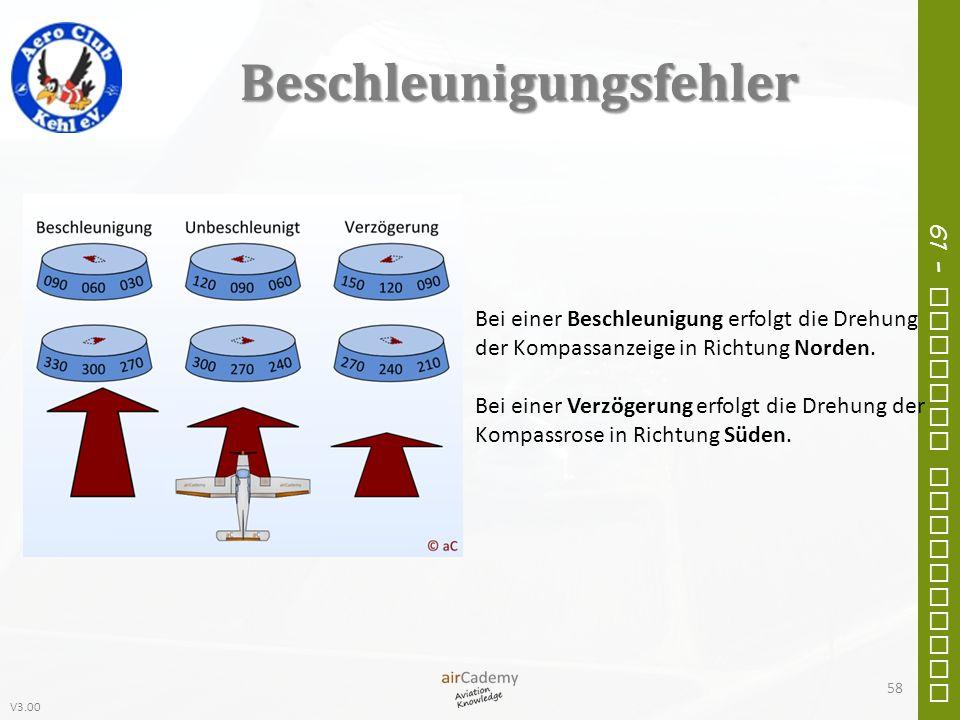 V3.00 61 – General Navigation Beschleunigungsfehler Bei einer Beschleunigung erfolgt die Drehung der Kompassanzeige in Richtung Norden. Bei einer Verz