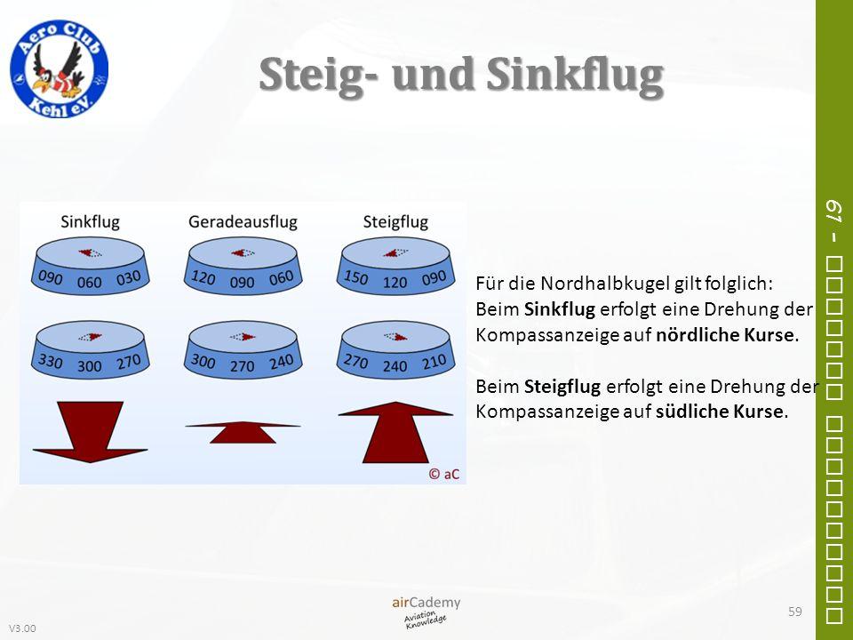 V3.00 61 – General Navigation Steig- und Sinkflug Für die Nordhalbkugel gilt folglich: Beim Sinkflug erfolgt eine Drehung der Kompassanzeige auf nördl