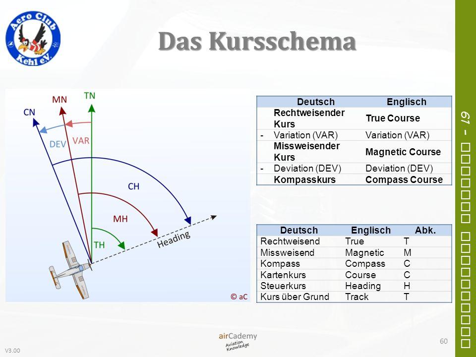 V3.00 61 – General Navigation Das Kursschema DeutschEnglisch Rechtweisender Kurs True Course -Variation (VAR) Missweisender Kurs Magnetic Course -Devi